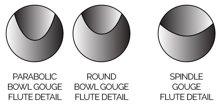 Woodturning Bowl Gouge Flute Details