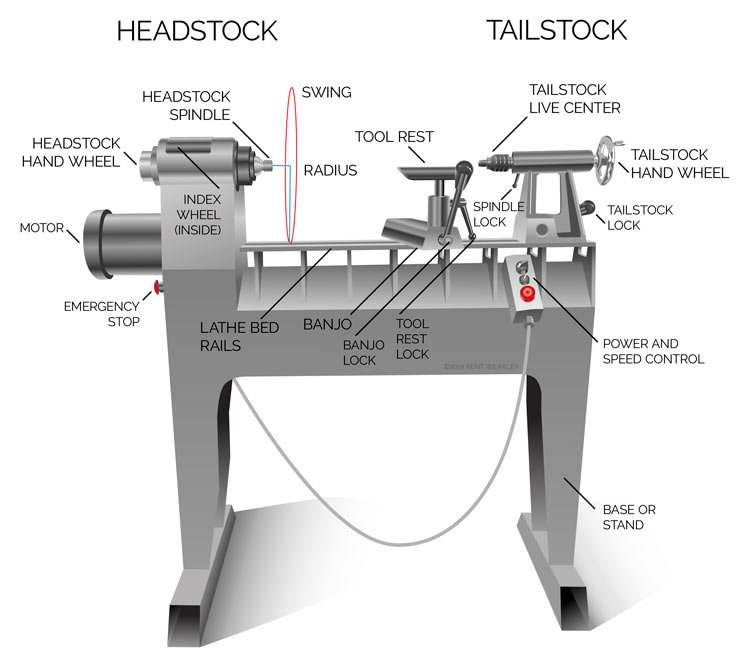 Identify Wood Lathe Parts Illustrated