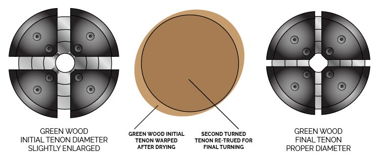 Bowl Chuck Green Wood Twice Turned Tenon Sizing