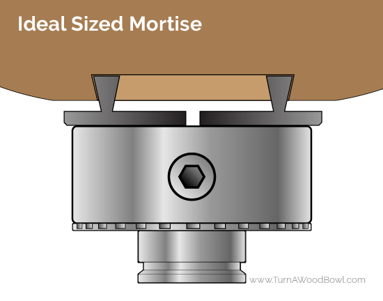 Bowl Mortise Ideal Sized