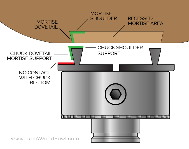 Bowl Mortise Labeled with Four Jaw Chuck Graphic