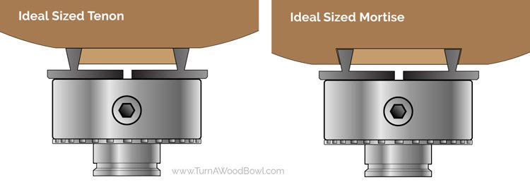 Improve Bowl Woodturning Ideal Tenon and Mortise