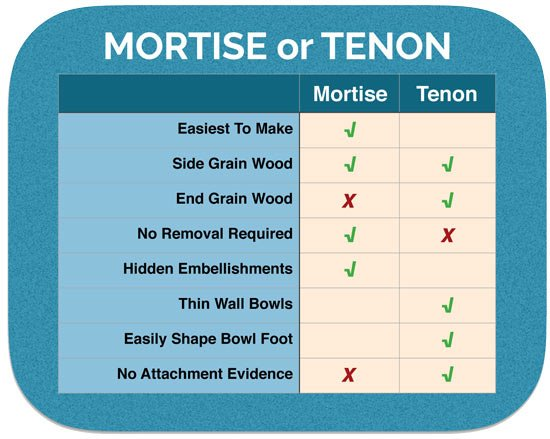 Mortise or Tenon Comparison Chart
