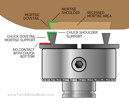 Mortise Labeled with Four Jaw Chuck Graphic