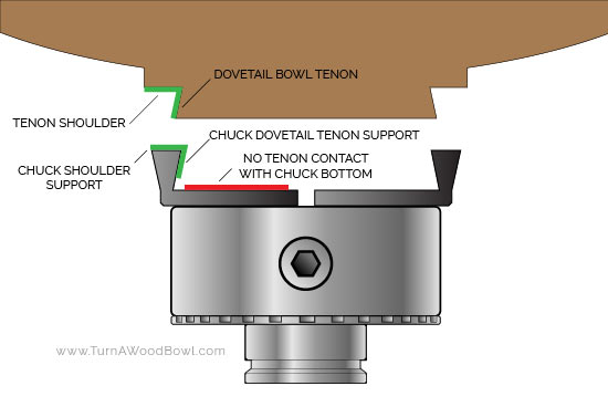 Tenon Labeled with Four Jaw Chuck Graphic