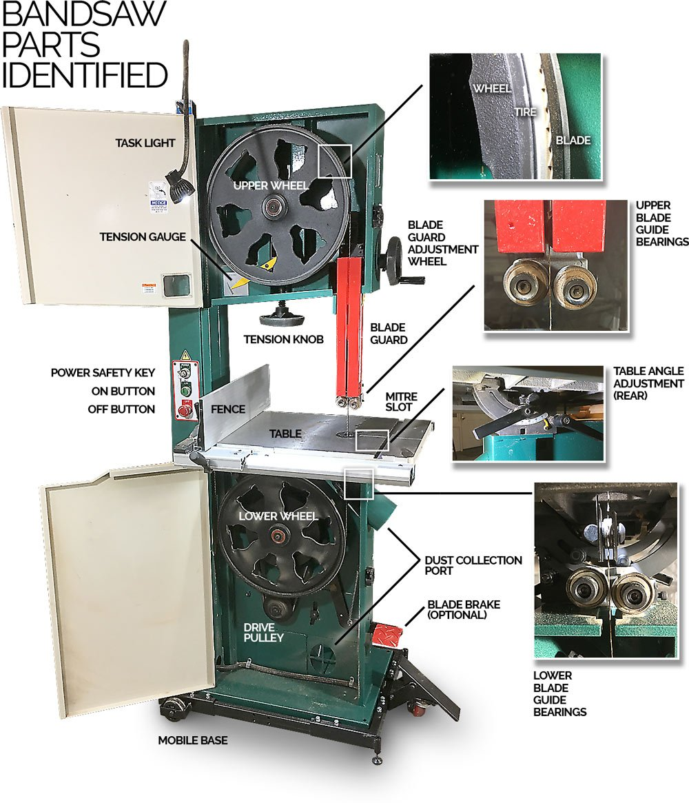 Bandsaw Basics Parts Identified