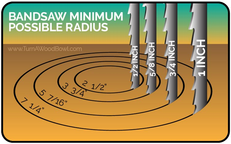 Bandsaw Blade Minimum Possible Radius