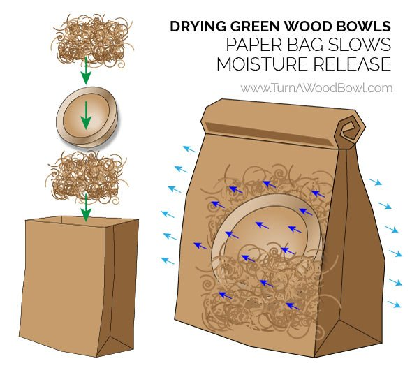 Drying Green Wood Bowls Paper Bag Technique