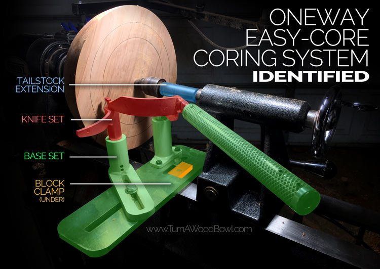 Oneway Easy-Core Coring System Identified and Labeled