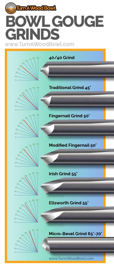Bowl Gouge Infographic Basics Grinds Angles Styles