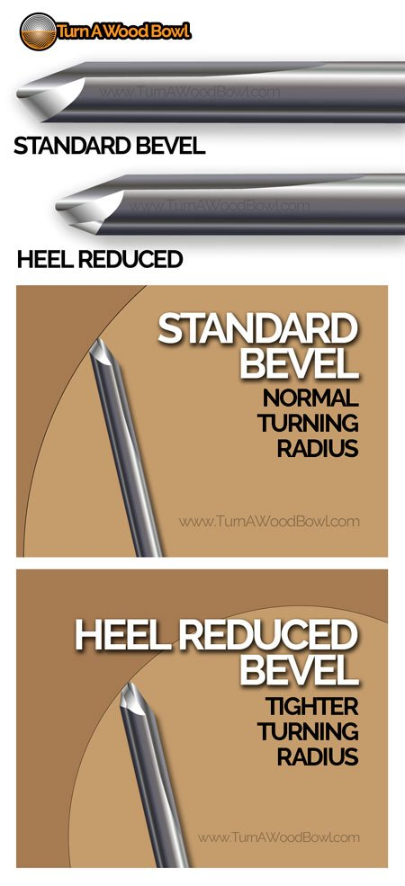 Bowl Gouge Basics Heel Reduced Radius