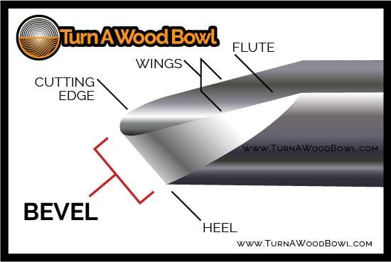 Bowl Gouge Bevel Tip Labeled Infographic