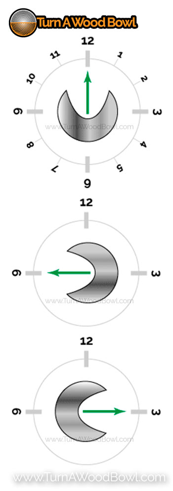 Bowl Gouge Flute Direction Rotation Chart