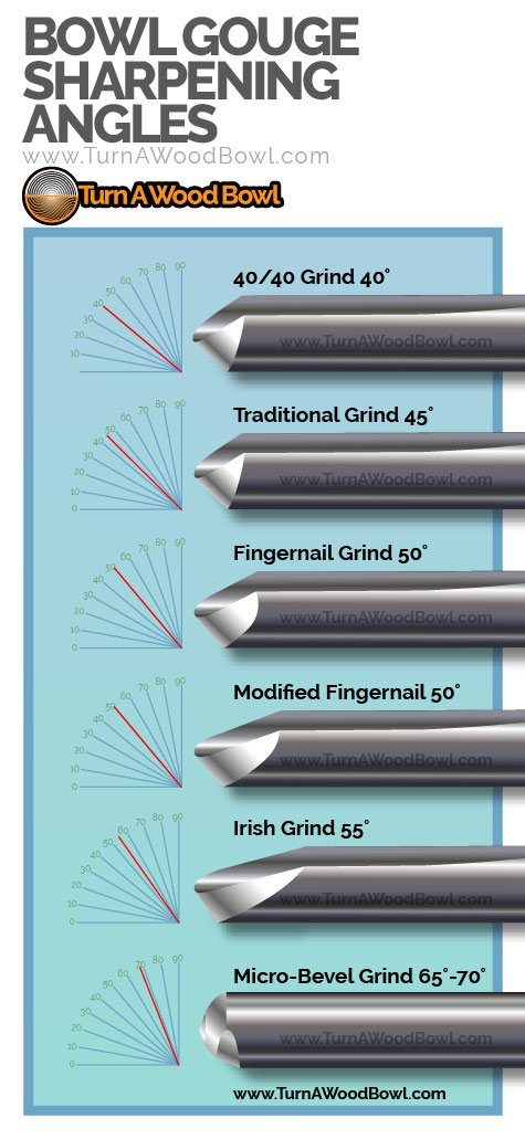 Bowl Gouge Sharpening Angle Illustration Infographic