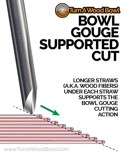 Bowl Gouge Supported Cut Infographic