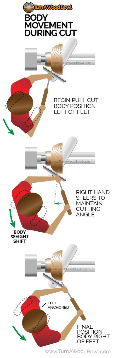 Bowl Gouge Technique Body Shift Motion