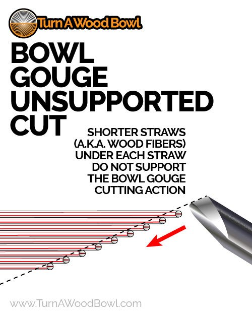 Bowl Gouge Unsupported Cut Infographic