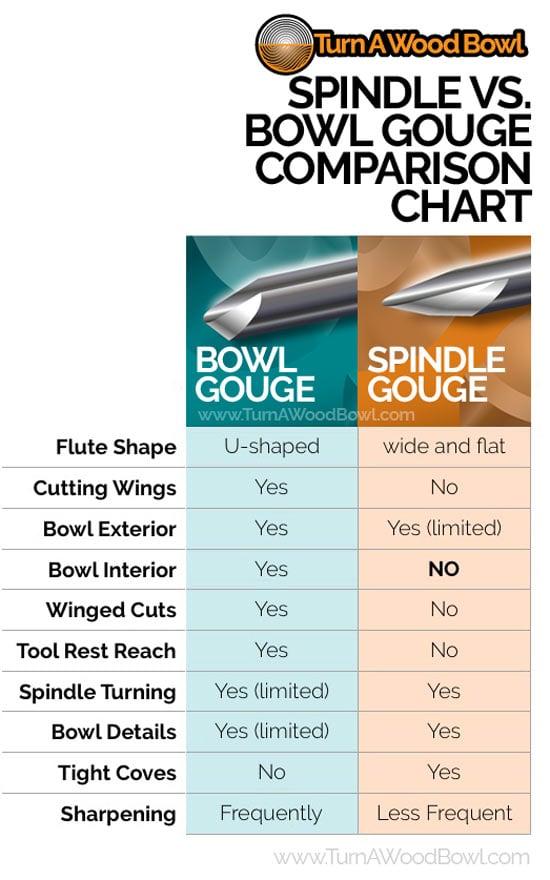 Bowl Gouge vs Spindle Gouge Comparison Infographic Chart