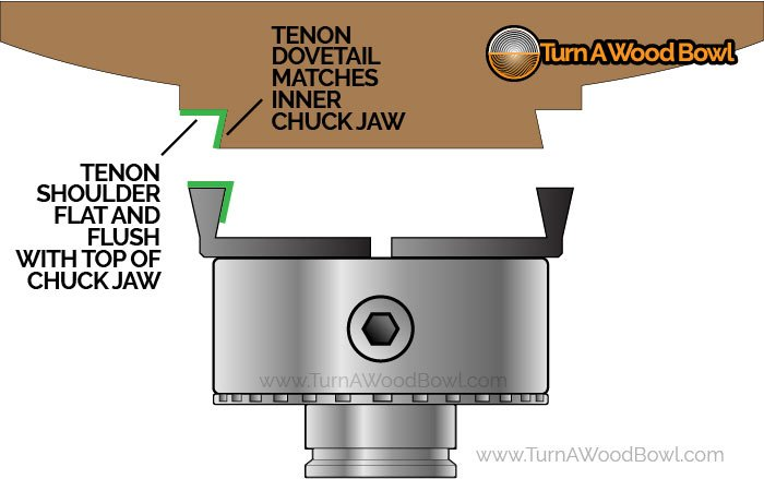 Bowl Tenon Labeled Dovetail Shoulder Four Jaw Chuck Infographic