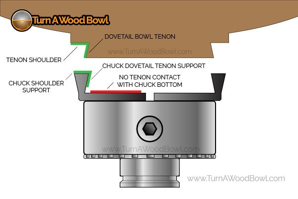Bowl Tenon Labeled Four Jaw Chuck Infographic
