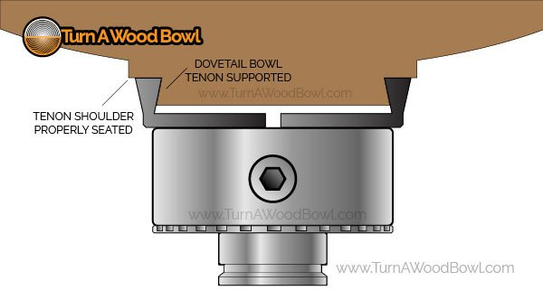 Bowl Tenon Properly Seated Four Jaw Chuck Infographic