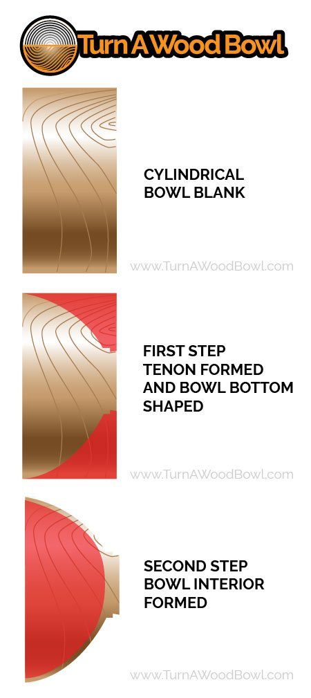 Order Wood Removal Bowl Turning Process