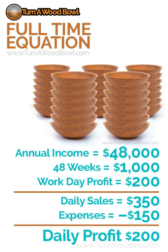 Pricing Wood Bowls Full Time Equation