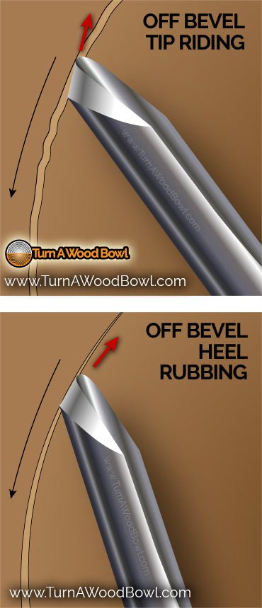 Riding The Bevel Off Bevel Issues Illustration