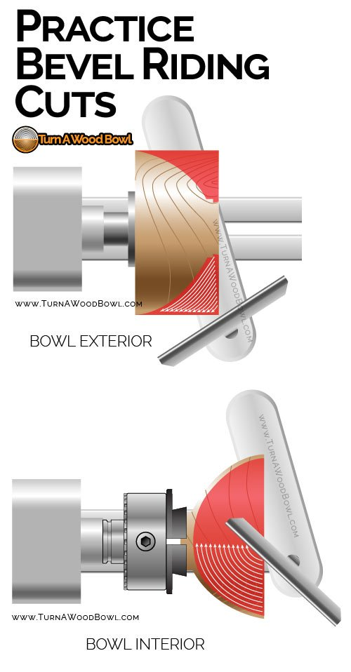 Riding The Bevel Practice Cuts Opportunities Infographic