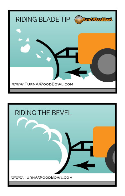Riding The Bevel Snowplow Comparison Bowl Gouge Tip Bevel Cut