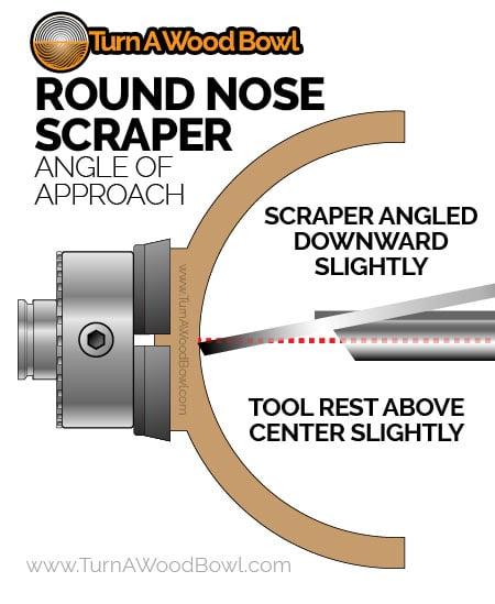 Round Nose Scraper Downward Presentation
