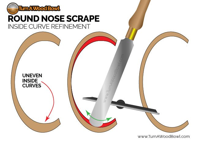 Round Nose Scraper Inside Curve Refinement