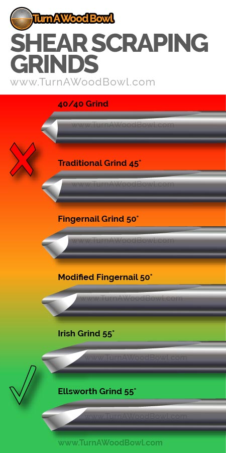 Shear Scraping Grinds Bowl Gouge Angles Infographic