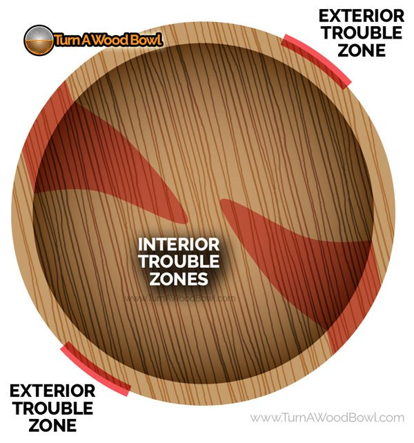 Wood Bowl Turning Trouble Zone Areas