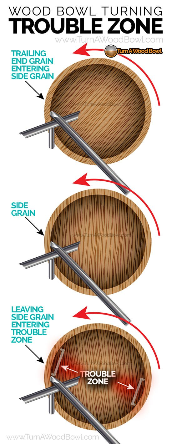 Wood Bowl Turning Trouble Zone Location Infographic