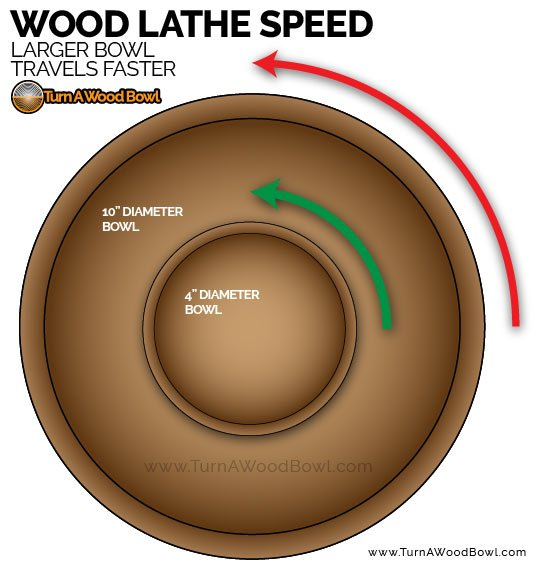 Wood Lathe Speed Larger Bowl Travels Faster