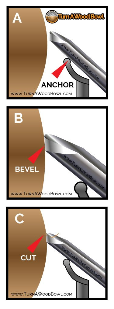 Woodturning ABCs Anchor Bevel Cut Infographic