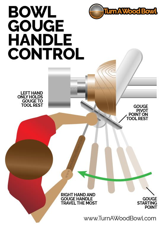 Bowl Gouge Handle Control Woodturning Mentor