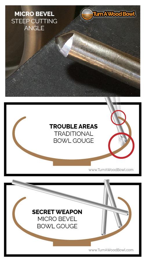 Woodturning Mentor Micro Bevel Gouge Standard Bowl Gouge
