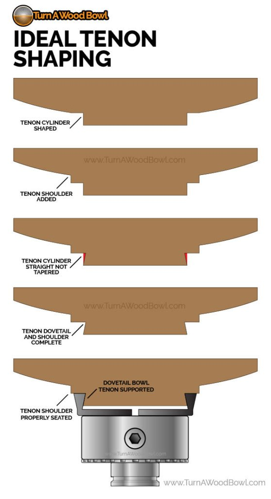 Ideal Wood Bowl Tenon Shape Infographic