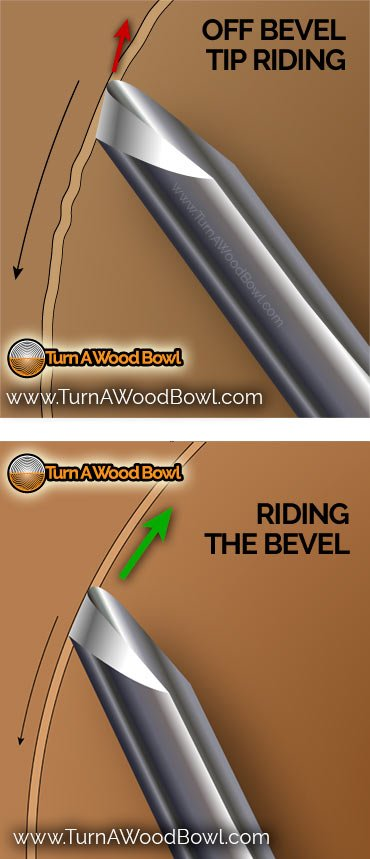 Riding The Bevel Off Bevel Examples
