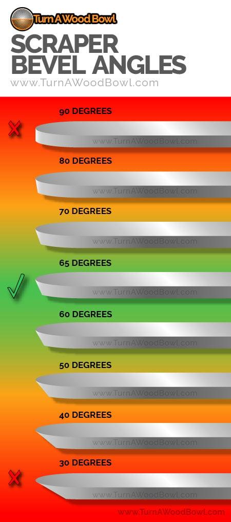 Woodturning Scraper Bevel Angle Chart Infograph