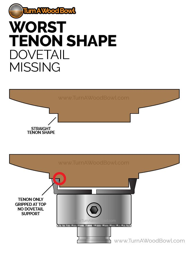 Worst Tenon Shape Wood Bowl Dovetail Missing