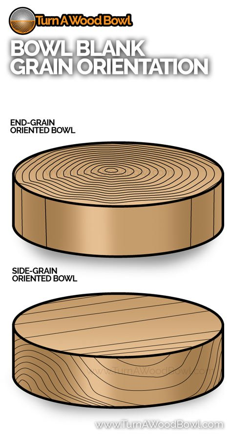 Side and End Grain Bowl Blank Turning Orientation