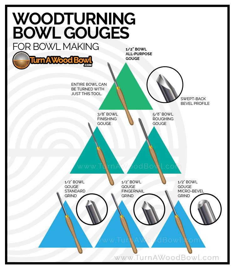 Woodturning Chisels Bowl Gouges Guide