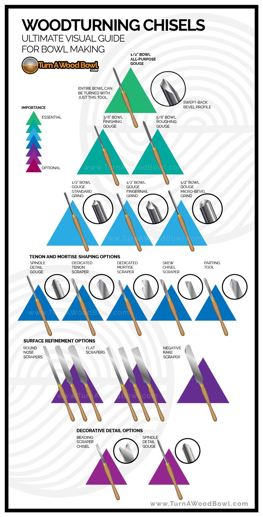 Woodturning Chisel Tool Ultimate Infograph Guide